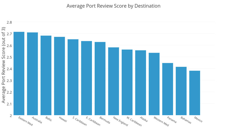 cruise port destinations review
