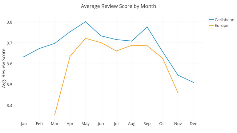 cruise review by month