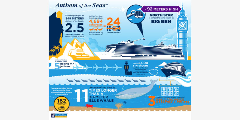 anthem of the seas infographic